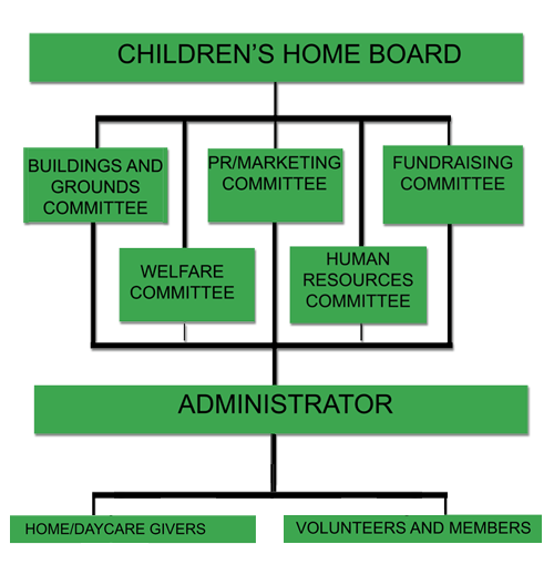 St. Christopher Children's Home Organizational Chart